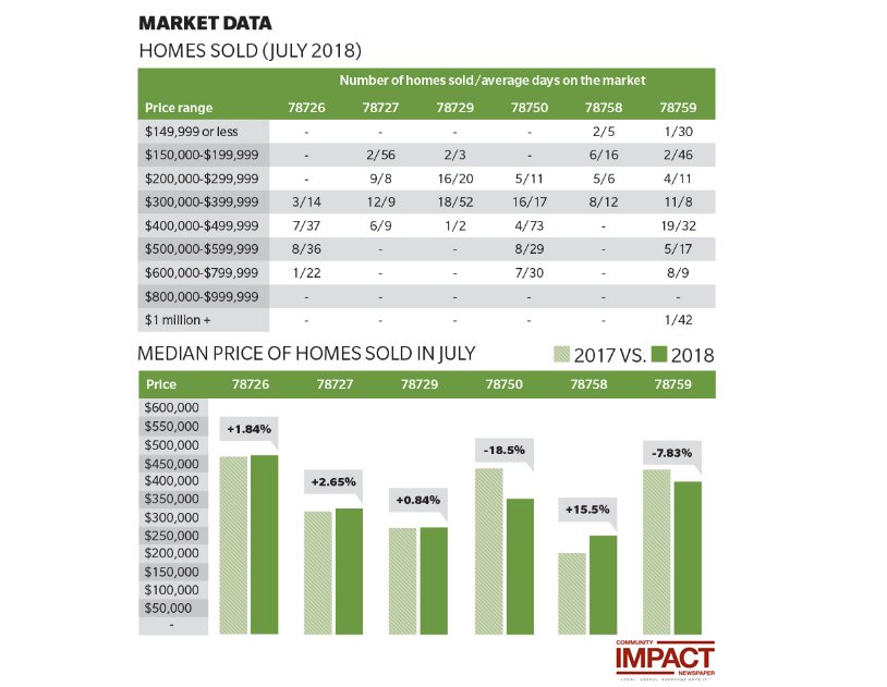 Median home prices infographic