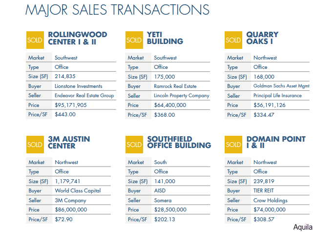 Major Sales Transactions, including the Rollingwood Center I and II, the Yeti Building, the Quarry Oaks I, the 3M Austin Center,  the Southfield Office Building, and the Domain Point I and II.