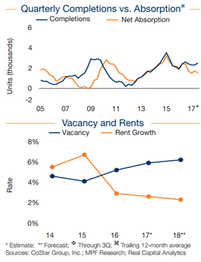 Graphs on Austin Multifamily absorption, vacancy, and rent data