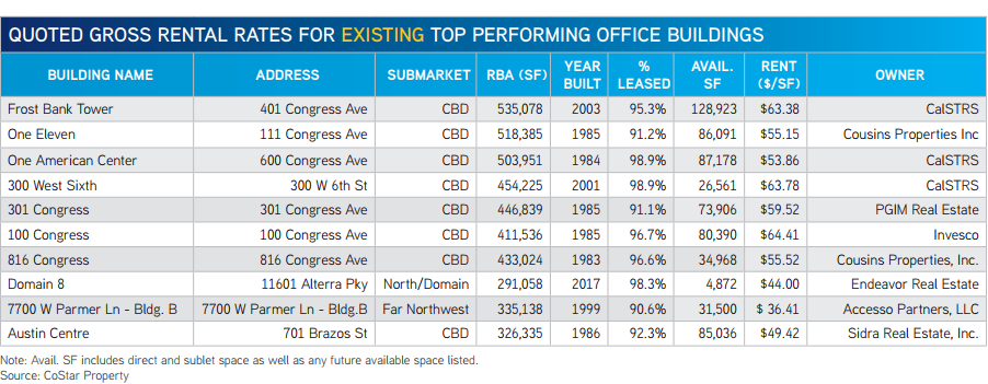 Colliers' chart of Austin's top performing office buildings
