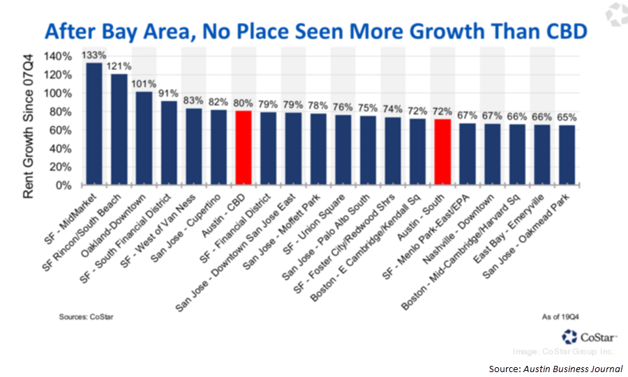 Graph of highest rent growth from CoStar Group