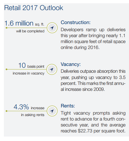 Marcus & Millichap retail outlook 2017