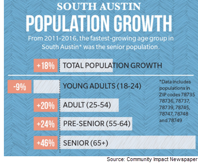 Senior population growth graphic