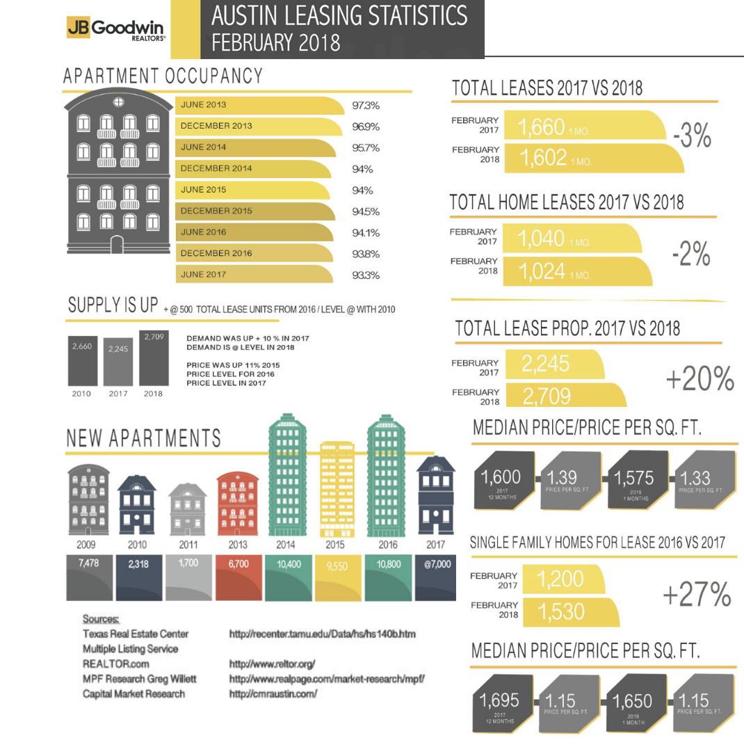 JB Goodwin leasing infographic
