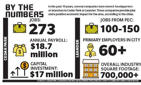 Info graphic on job statistics in area