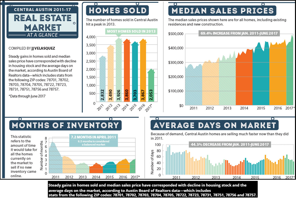 Snapshot of the Central Austin real estate market