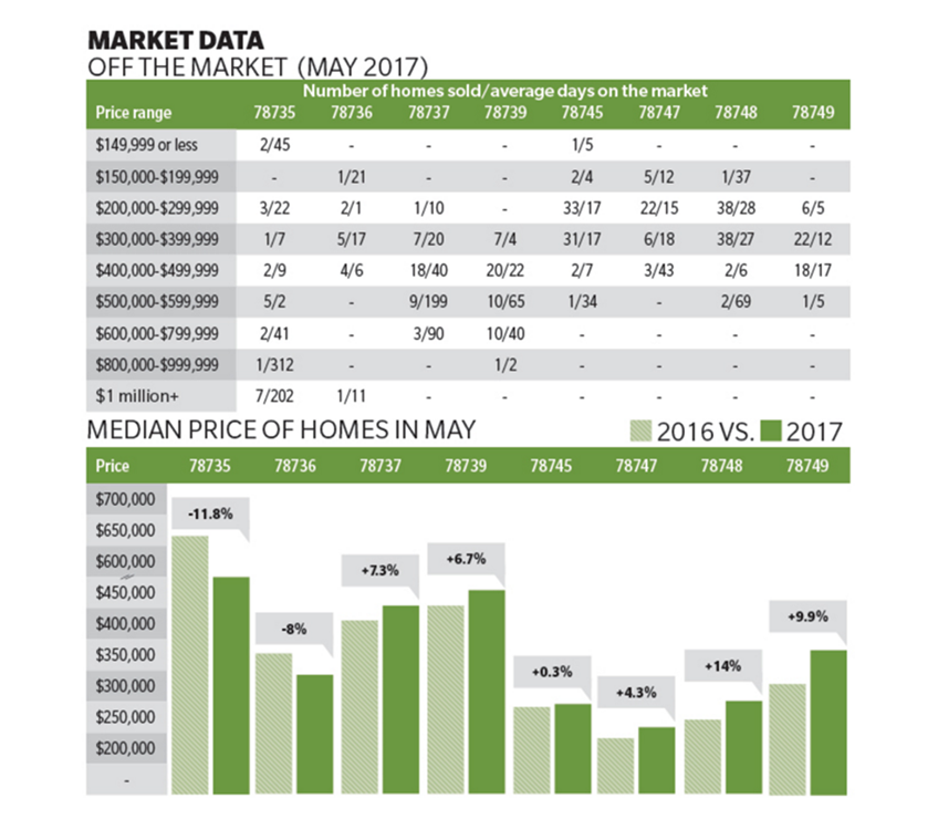 Southwest Austin housing data May 2017 by Zip code