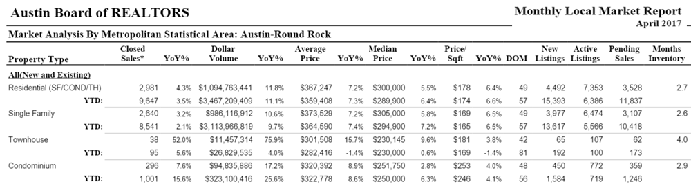 Austin Round Rock housing sales April 2017