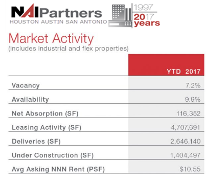 Market Activity (includes industrial and flex properties) YTD 2017 Vacancy 7.2% Availability 9.9% Net Absorption (SF) 116,352 Leasing Activity (SF) 4,707,691 Deliveries (SF) 2,646,140 Under Construction (SF) 1,404,497 Avg Asking NNN Rent (PSF) $10.55