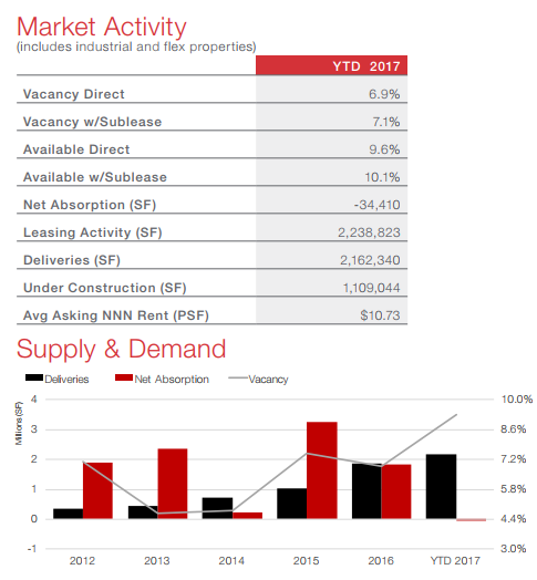 NAI partners market activity and supply and demand chart for Austin