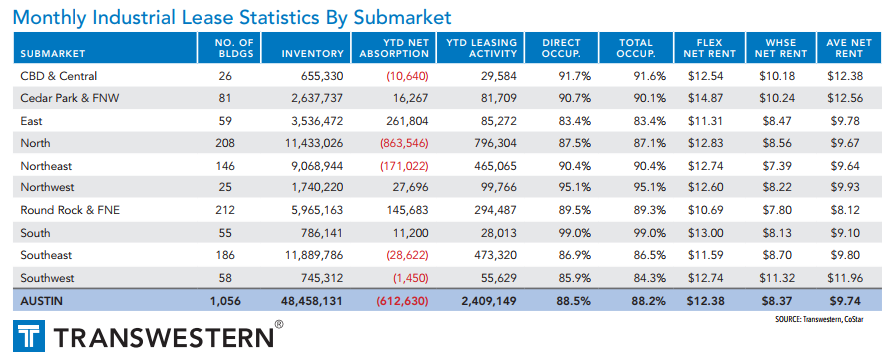 Monthly Industrial Lease Statistics by Submarket