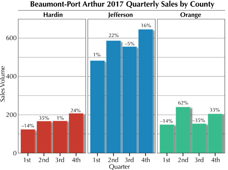 Beaumont-Port Arthur home sales chart