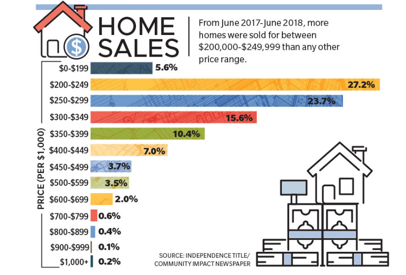 Home Sales: from June 2017 to June 2018, more homes were sold for between $200,000-$249,999 than any other price range. Source: Independence Title/Community Impact Newspaper.