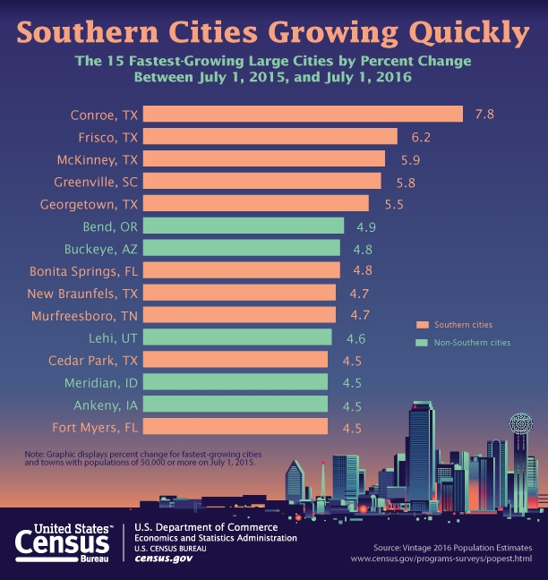 Graph from U.S. Census Bureau showing 15 fastest-growing large cities.