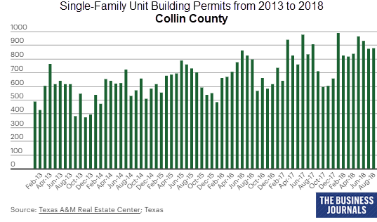Single-Family Unit Building Permits from 2013 to 2018 in Collin County