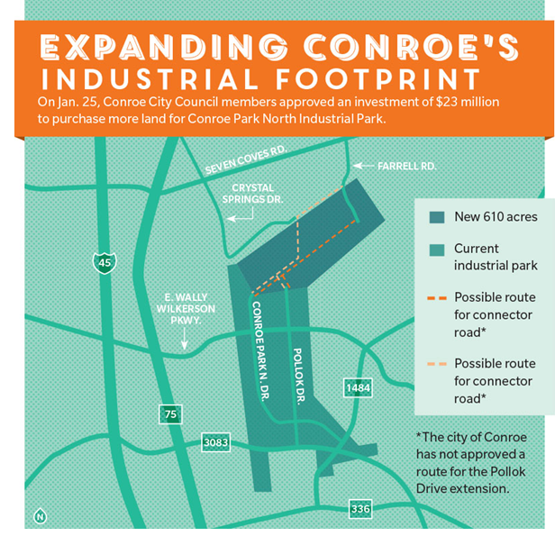The City of Conroe council members have approved a $23 million land purchase to expand Conroe Park North Industrial Park.