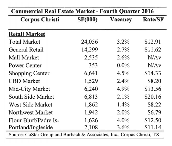 Fourth Quarter Retail market in corpus christi.