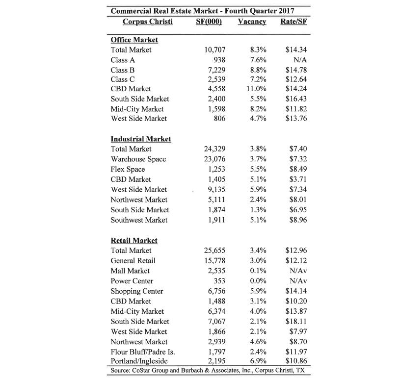 Corpus Christi commercial real estate market - 4Q 2017.