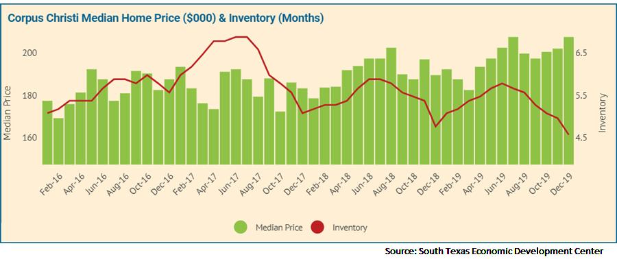 Market data over the Coastal Bend region's housing market.