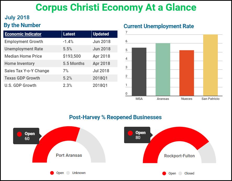 Corpus Christi economy at a glance.