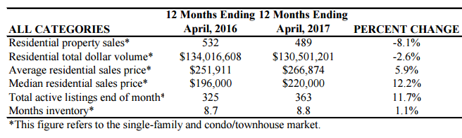 Rockport housing data for April