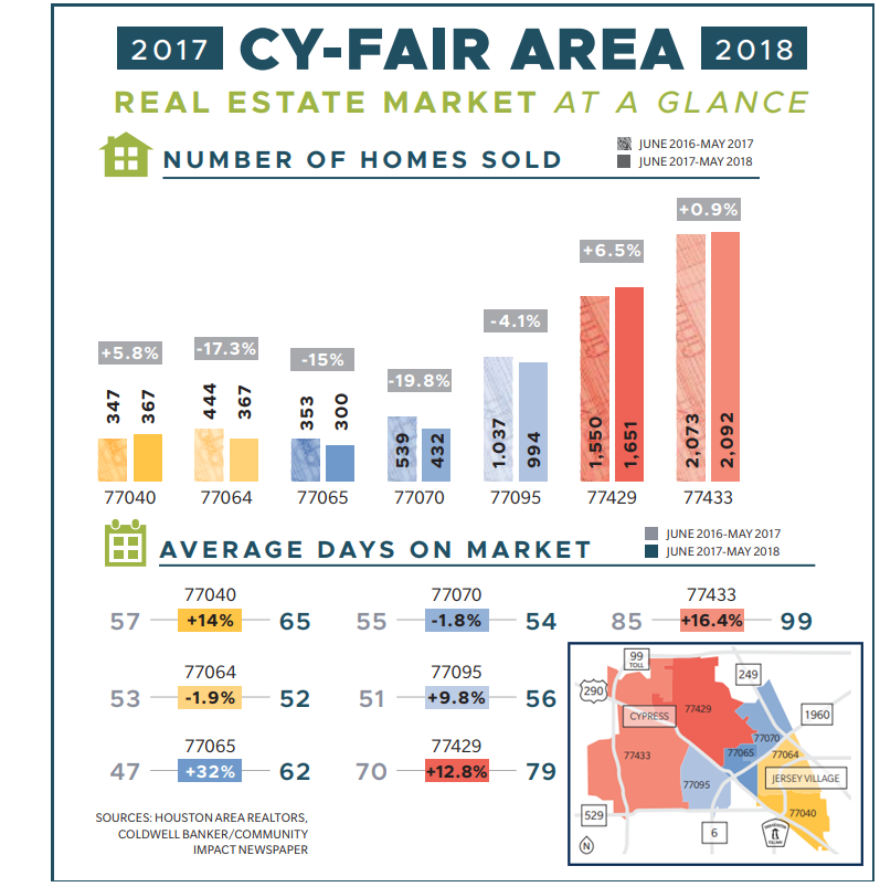 Cy-Fair real estate market at a glance.