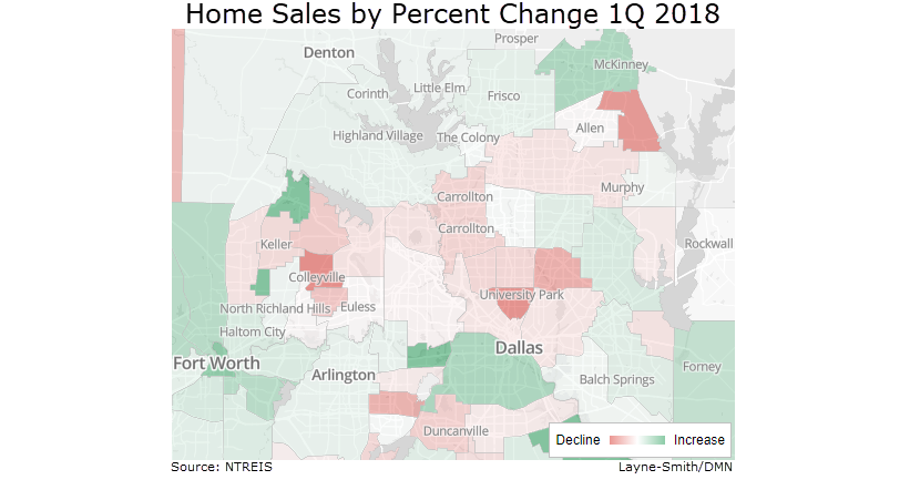 Percent Change in Home Sale for North Texas