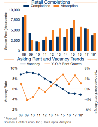 Graphs of Retail completions rent, and vacancy trends