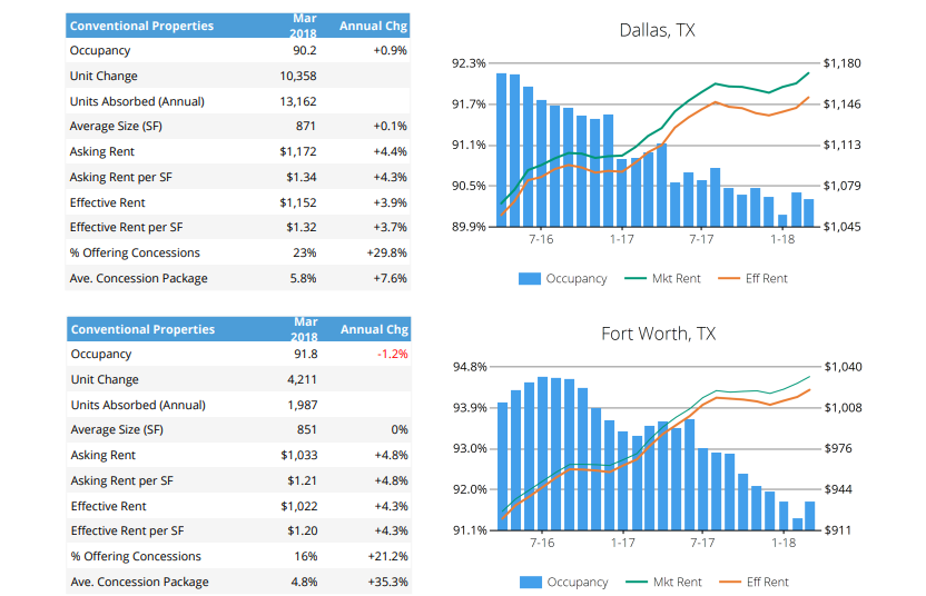 ALN DFW multifamily market research