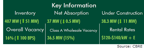 CBRE Data Center DFW absorption Inventory vacancy rental rates, and construction