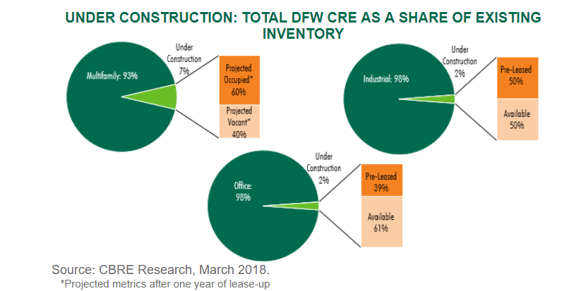 Image of Total DFW CRE As A Share of Existing Invnetory