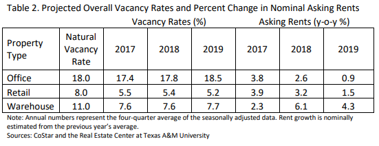 Projected overall vacancy rates and percent change in ominal asking rents