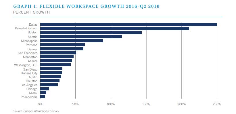 Flexible workspace growth, 2Q 2016 through 2Q 2018.