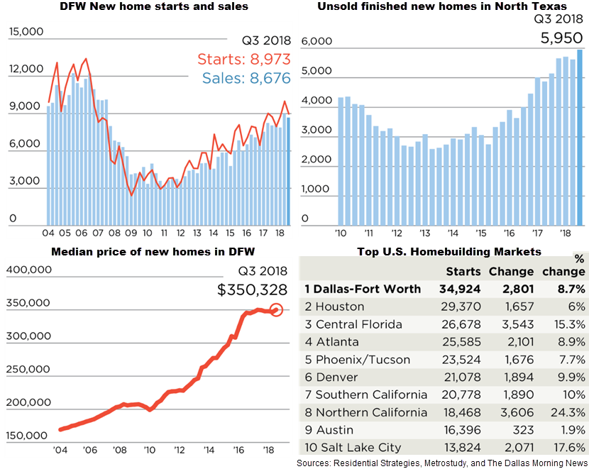 DFW Home building stats as of the third quarter of 2018, shown through 4 charts: DFW new home starts and sales; unsold finished new homes in North Texas; median price of new homes in DFW; and Top U.S. Homebuilding markets.