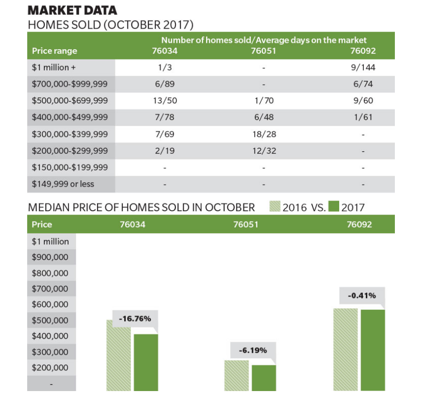 Grapevine Colleyville and Southlake October Housing market data