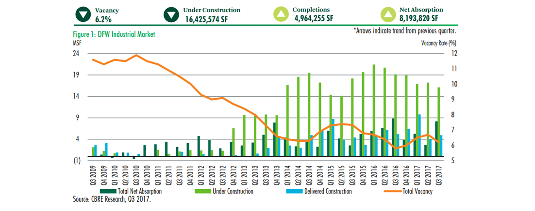 Bar and Line chart from CBRE's report
