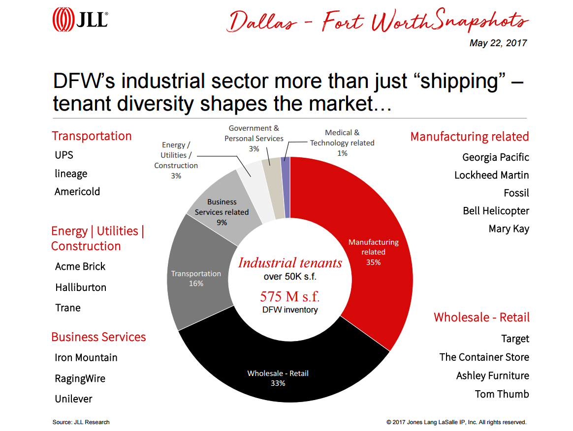 DFW industrial market makeup pie chart