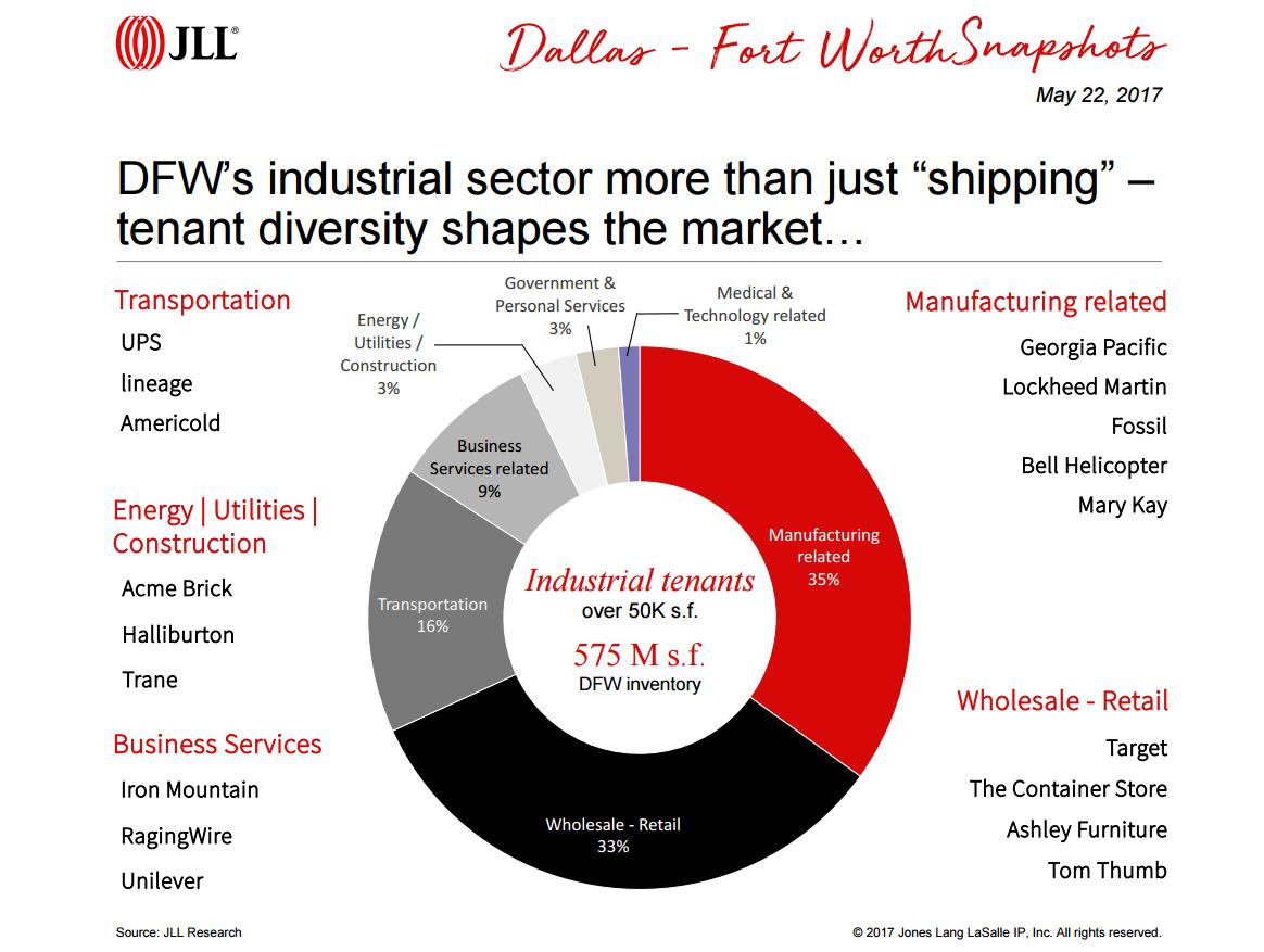 DFW industrial market makeup pie chart