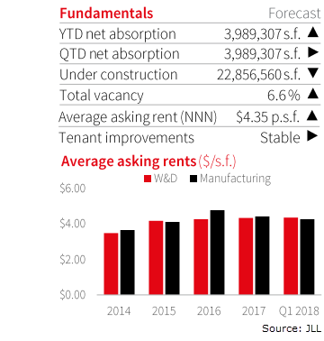 DFW Industrial Market Average asking rents and Fundamentals from JLL 1Q 2018 research