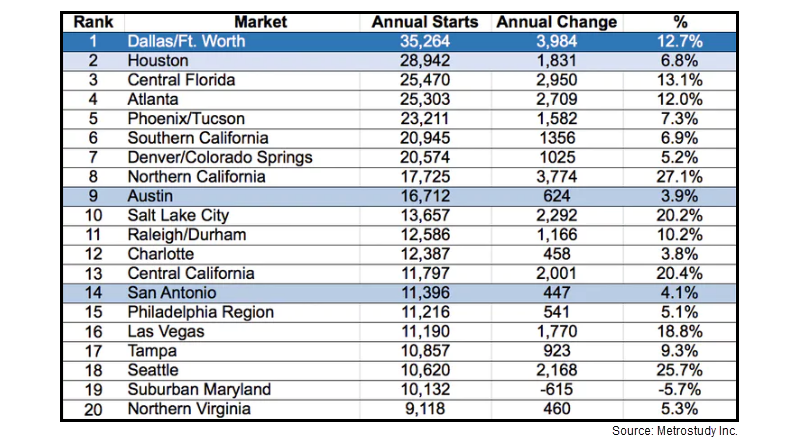 Top homebuilding markets, according to Metrostudy.