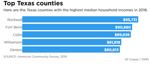 Bar Chart showing top household income counties