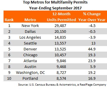 Top 10 MSA's that got multifamily building permits in September