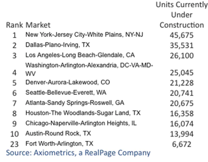 Chart showing cities with the largest multifamily projects in the construction pipeline
