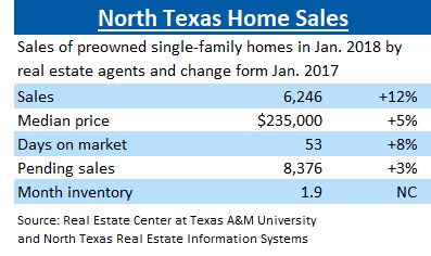 North Texas Home Sales Jan 2018