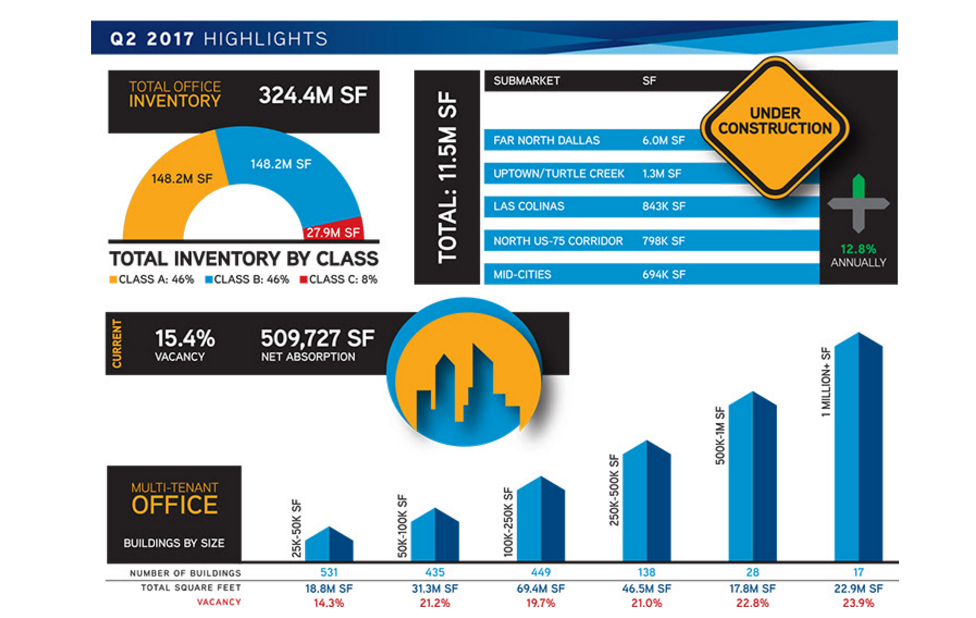 Colliers International 2Q 2017 DFW office report quick facts