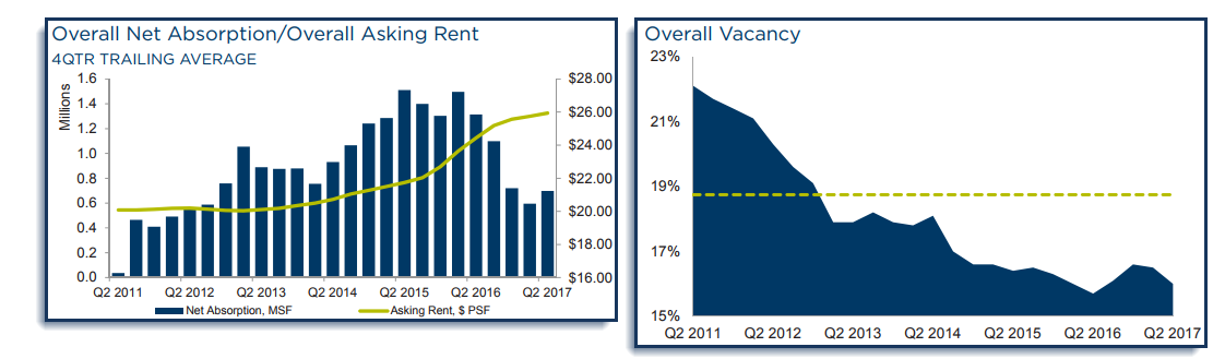 DFW office 2Q 2017 absorption and vacancy