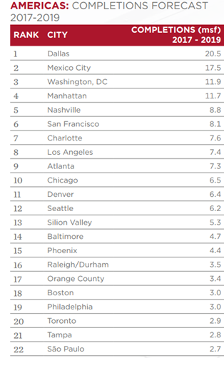 List of Cities that are build the most office space in the Americas