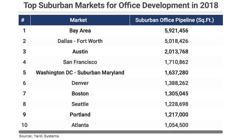 Top Suburban Markets for Office Development in 2018