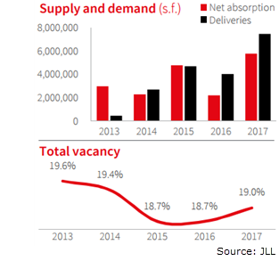 DFW Office 4Q 2017 Absorption Construction and Vacancy