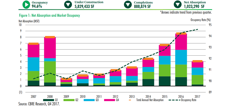 graph from CBRE's 4Q2017 Retail Report